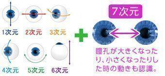 7次元で目の動きを認識する機能